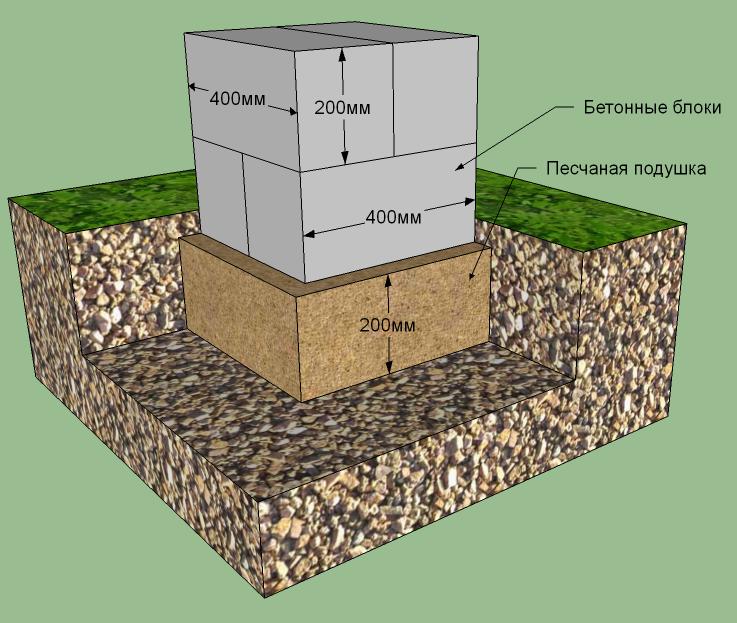 Столбчатый фундамент в Уфе